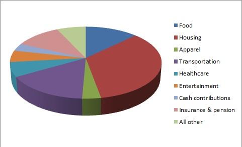 average household spending pie chart